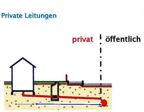Illustration: Hauptkanal (öffentlich),  Anschlusskanal (privat),  Grundleitung (privat)